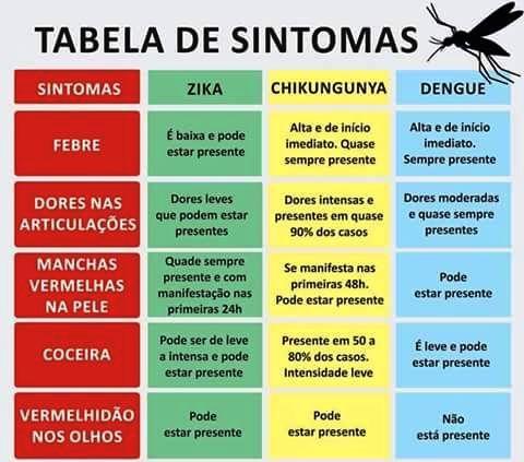 sintomas-tabela
